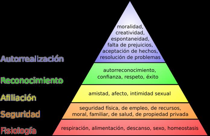 piramide-de-maslow-696x452-1